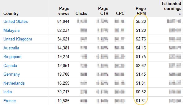 AdSense-Page-RPM