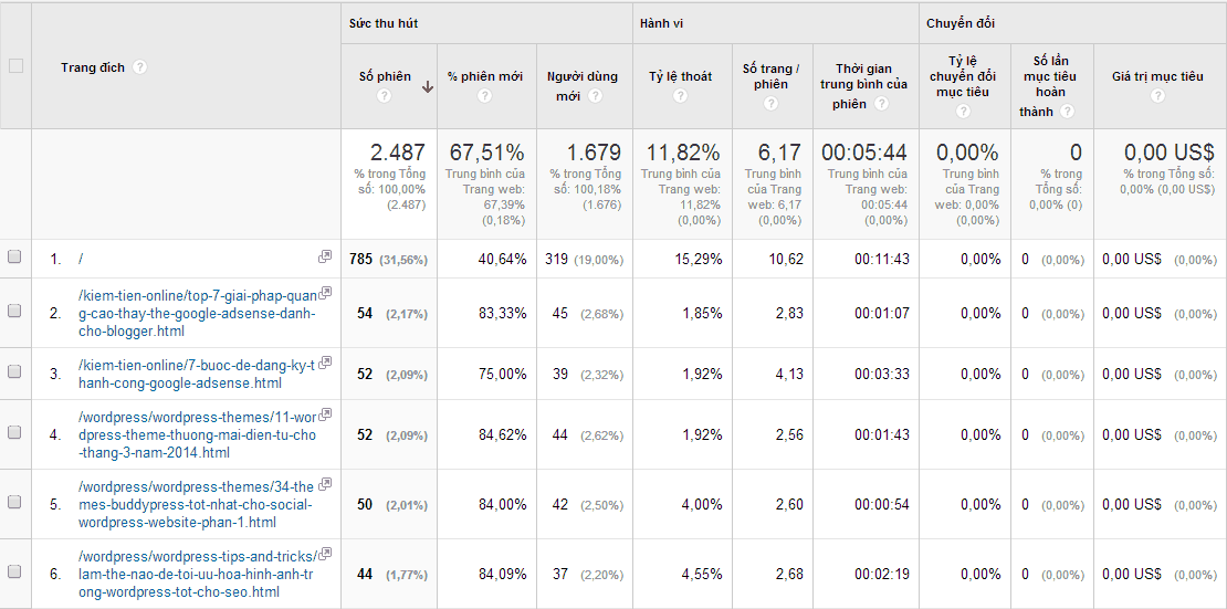 trang-dich-Google-Analytics