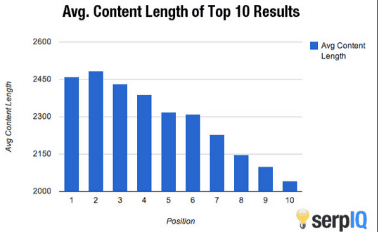 Average-Post-Length