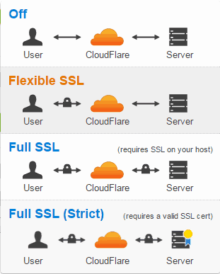 cloudflare-ssl-selection