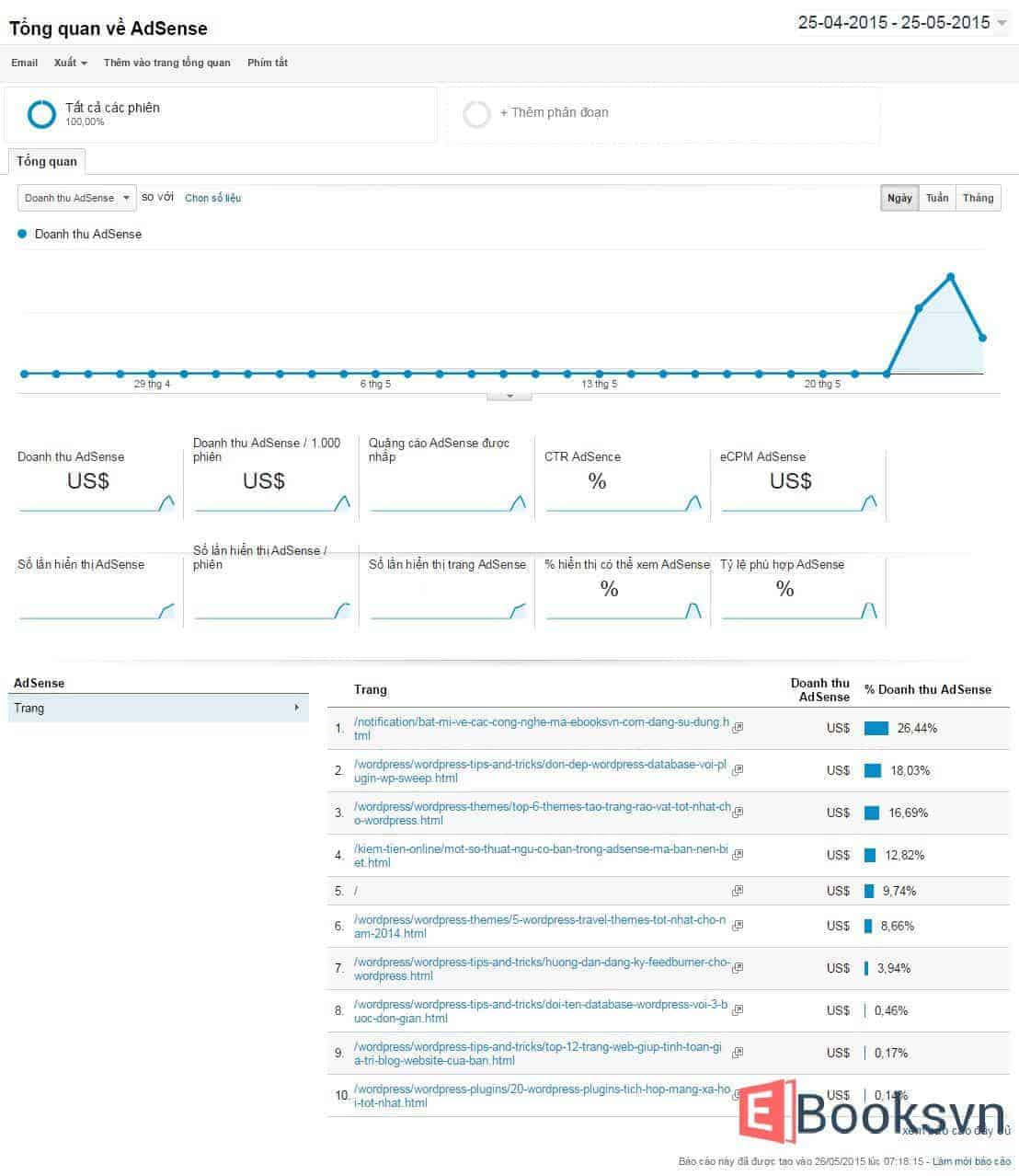 thong-ke-thu-nhap-adsense-tren-google-analytics