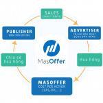 Tại sao bạn không nên sử dụng tính năng AdGroup của MasOffer?