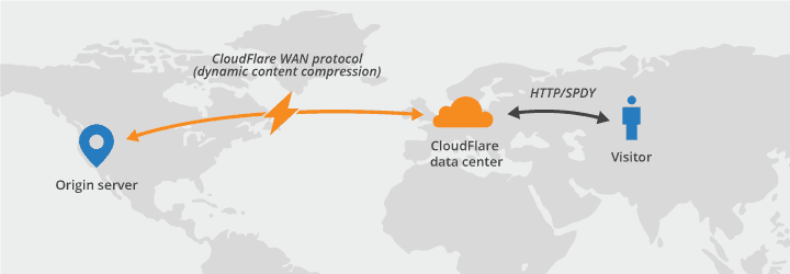 cloudflare-content-delivery-network