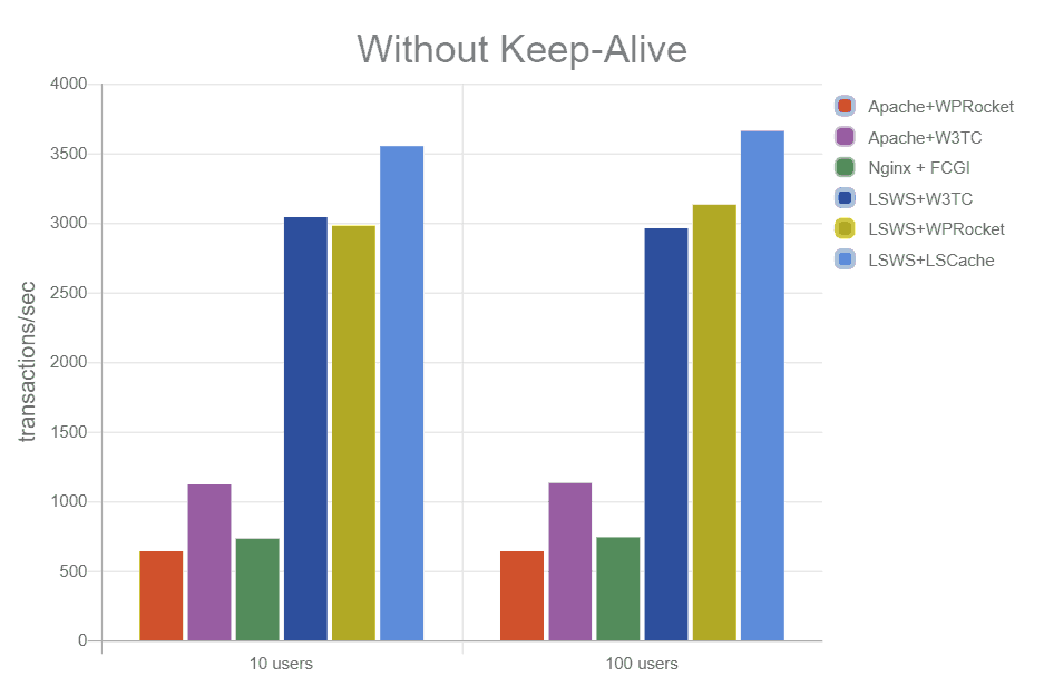 without-keep-alive