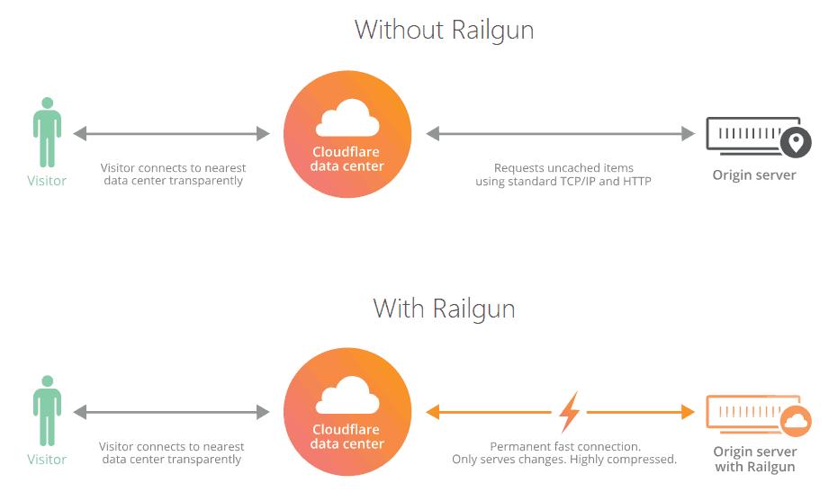 co-che-hoat-dong-cua-cloudflare-railgun