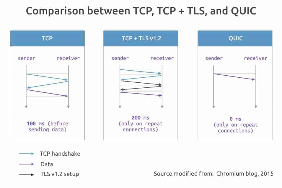 so-sanh-tcp-tcp-tls-va-quic