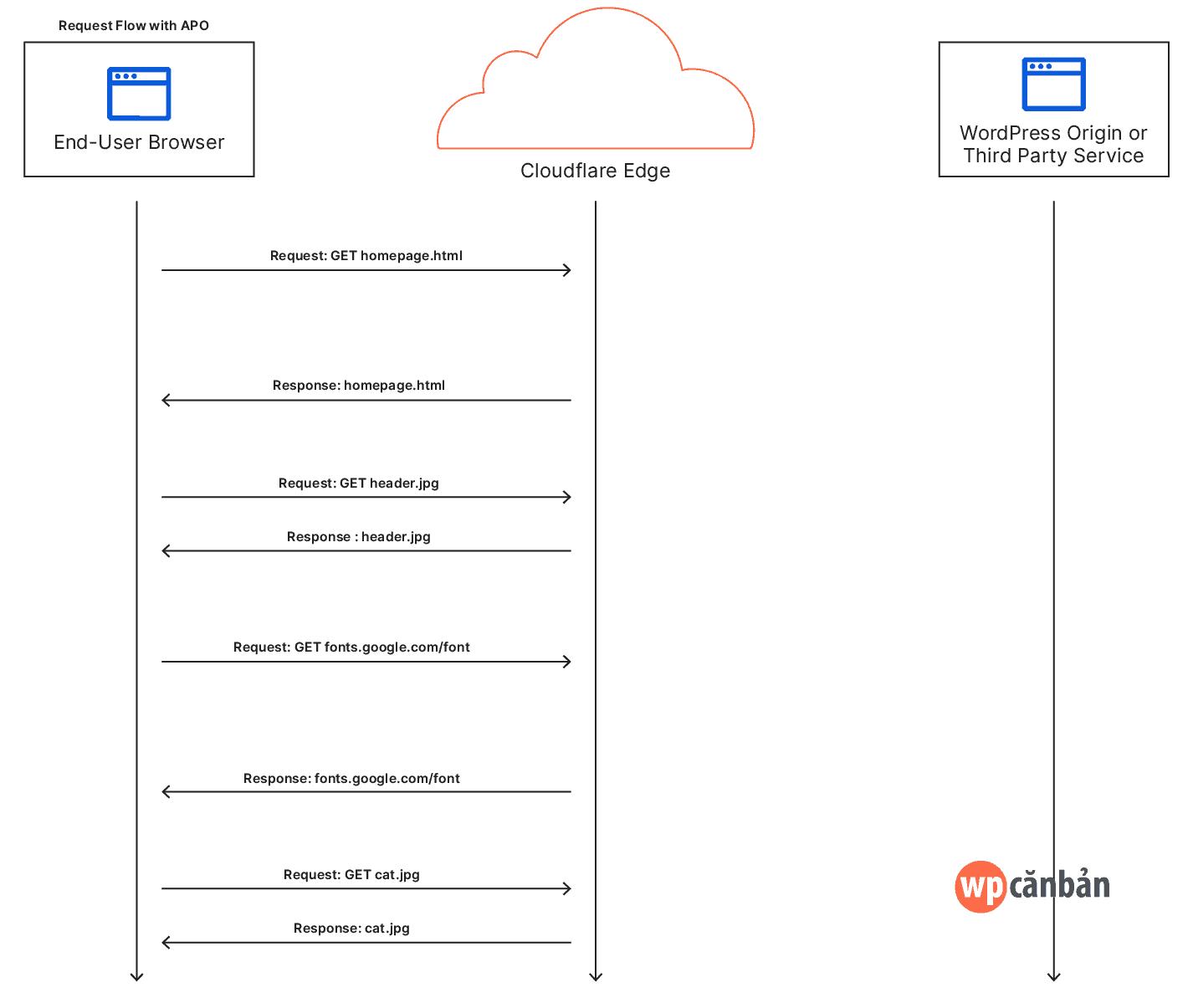co-cloudflare-automatic-platform-optimization