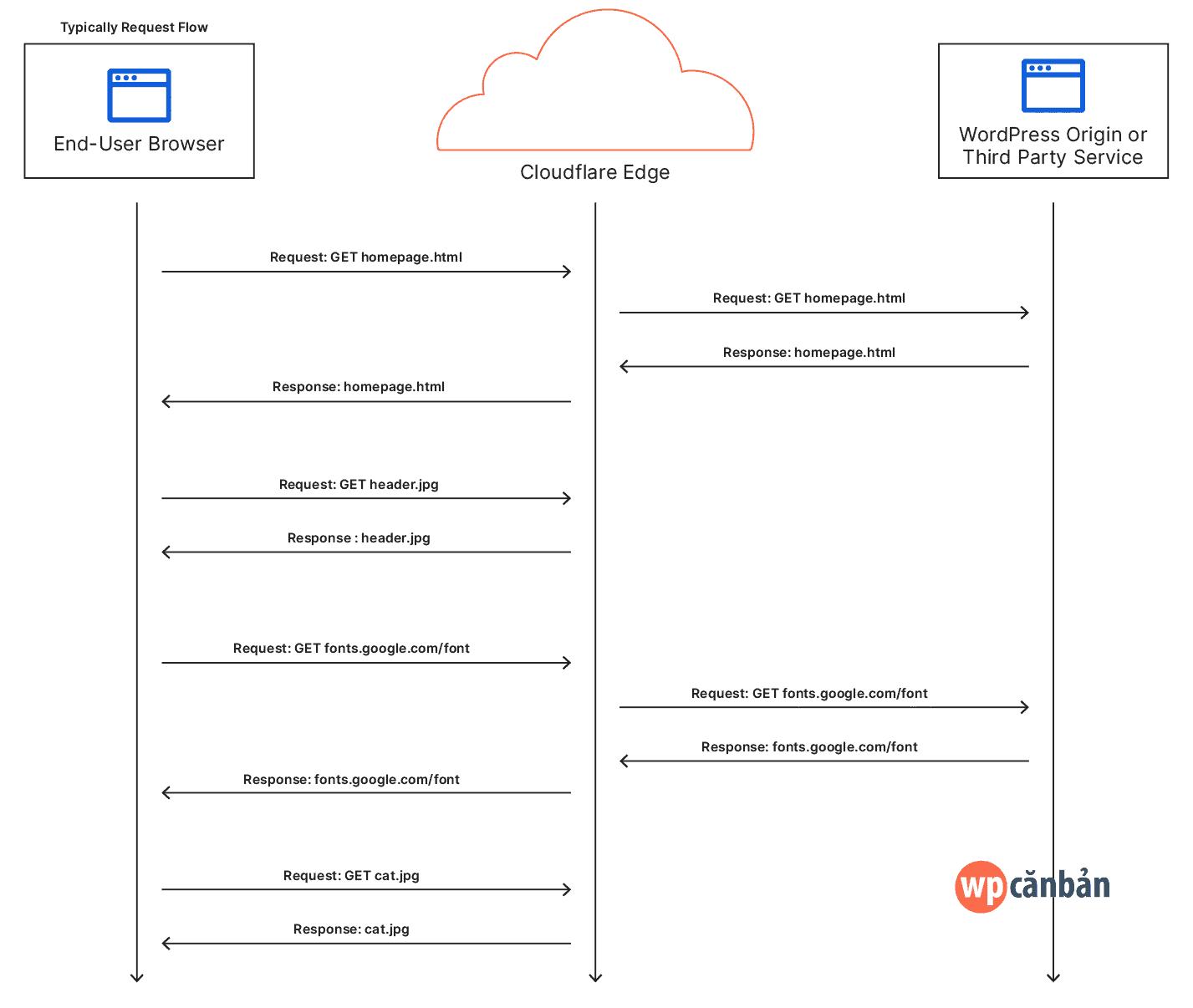 khong-co-cloudflare-automatic-platform-optimization